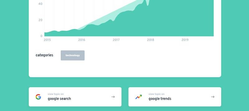 اتصال ابزار ترندز گوگل و serp به Exploding Topics