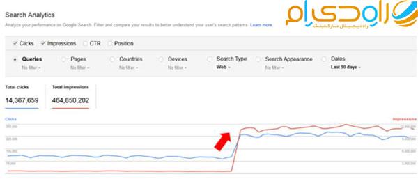 افزایش ترافیک بعد از آپدیت الگوریتم های گوگل