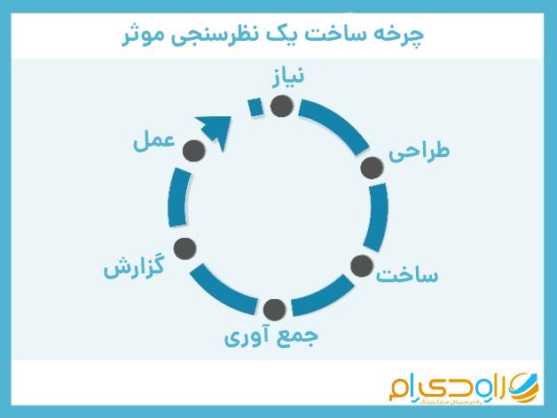 چرخه ساخت یک نظرسنجی موثر