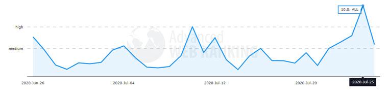 نوسان ترافیک در سایت advancedwebranking