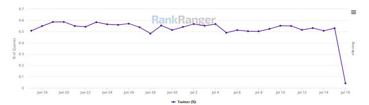 حذف شدن توییتر از نتایج جستجو سایت Rankranger