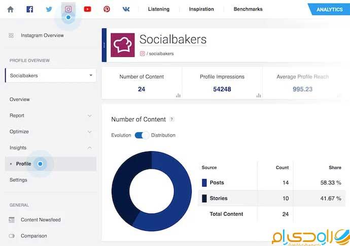 آنالیز اینستاگرام با Socialbakers