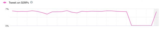 ابزار SEMRush و بازگشت توییتر به نتایج