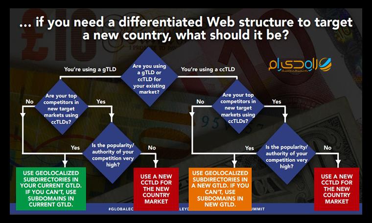 تعیین روند ساختار وبسایت