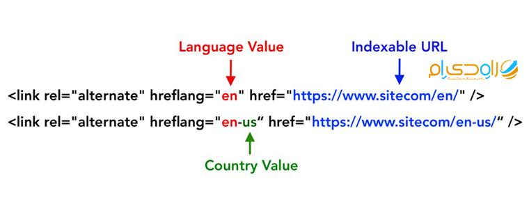 نوشتن ساختار درست برای تگ Hreflang برای رتبه بندی صفحات