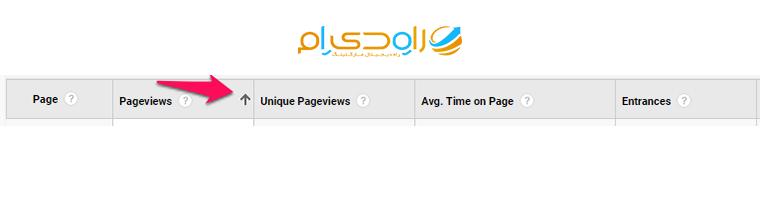 بخش Pageview در گوگل آنالیتیکس
